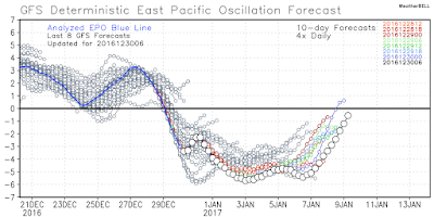 Possible EPO/NAO Connection in January, Cold Implications