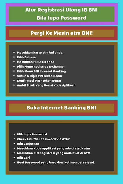 Infografik - Lupa Password Internet banking BNI