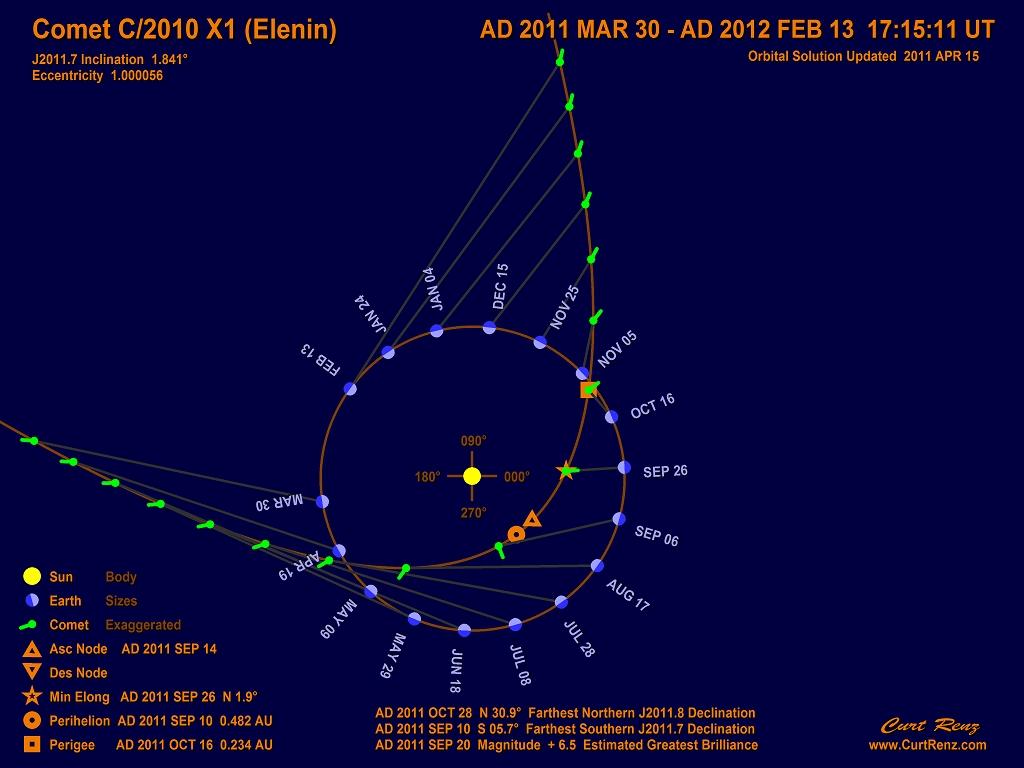 Comet Elenin Trajectory