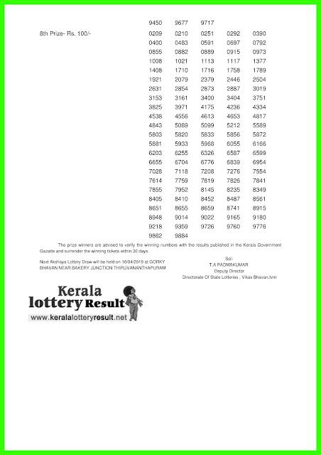 "Kerala Lottery Result; 03-04-2019 Akshaya Lottery Results ""AK-389"""