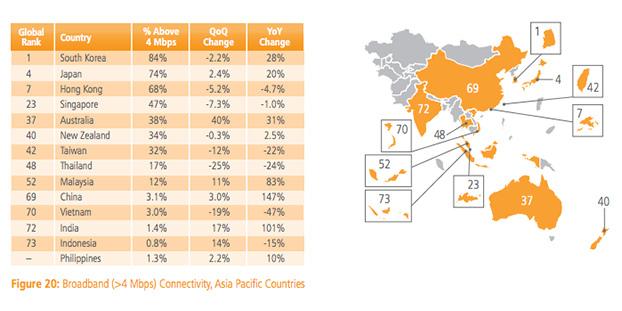 Negara+Asia+Pasifik+yang+memiliki+kecepatan+internet+4Mbps
