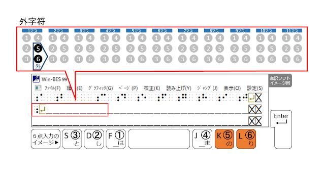 2行目の1マス目に外字符が示された点訳ソフトのイメージ図と5、6の点がオレンジで示された6点入力のイメージ図