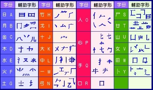 LC 陳sir 教學網站: 倉頡字母表