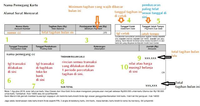 Gambar 1 Tagihan kartu kredit bank mandiri bagian atas