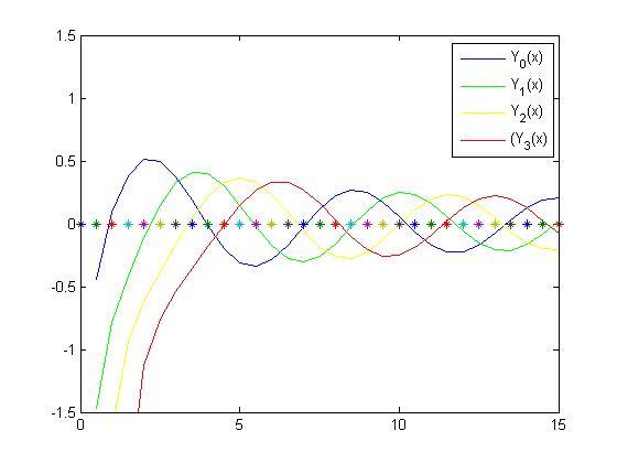 Grafik Bessel jenis ke 2