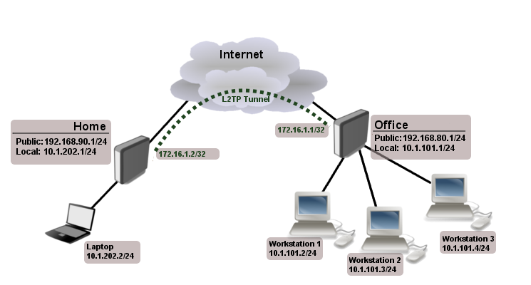What are the one of a kind sorts of vpn connection? - MY ...