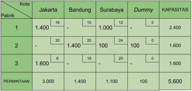 Tabel transportasi dummy 2