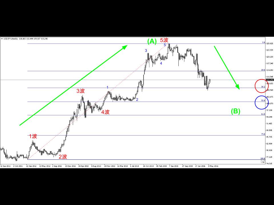 usd.jpy-chart1