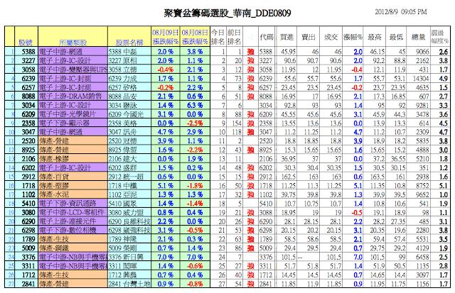 分享版「投資教練」大戶內線籌碼: iCoach大戶內線籌碼週報-臺灣股市天價現增傳奇 2012-08-10