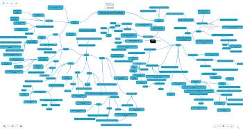 Mapa Mental Técnicas de Validacion de Software