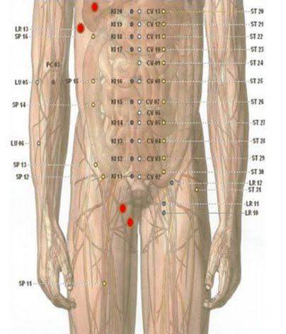 Berikut ini titik meridian lever khusus untuk penanganan penyakit kembung, diare, radang hati, sakit kuning, nyeri pinggang, pembengkakan perut dan gelisah.