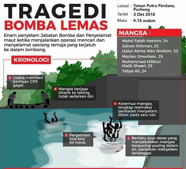 Tragedi 6 Bomba Lemas Puchong