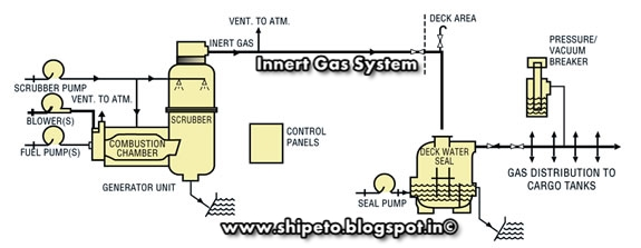 Inert Gas or IG System on Ships (IGS)-ETO - Electro Technical Officer