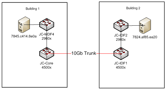 Hubbard on Networking: Layer 2 Traceroute on Cisco Switches