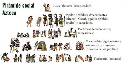 organización social azteca