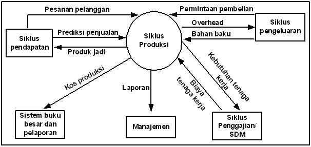 Contoh Desain Produk Pada Siklus Produksi | Blog Garuda Cyber