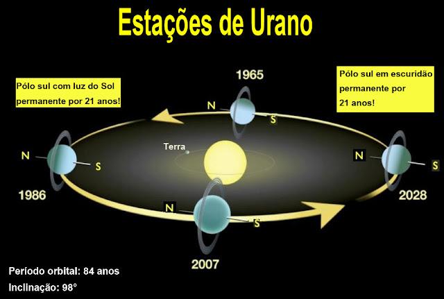 Estações de Urano - orbita e rotação