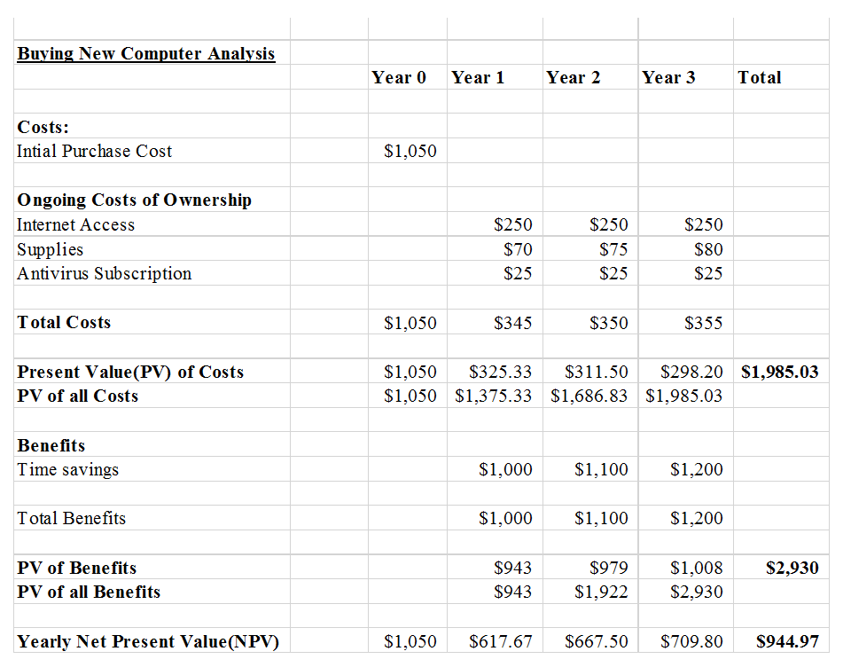 Cost benefit analysis for the three
