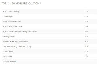 Neilsen's New Year's Resolutions Poll