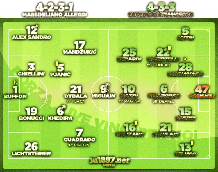 Serie A 2016/17 / 22. kolo / Sassuolo - Juventus 0:2 (0:2)