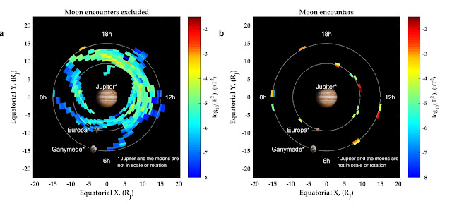 Million fold increase in the power of waves near Jupiter's moon Ganymede