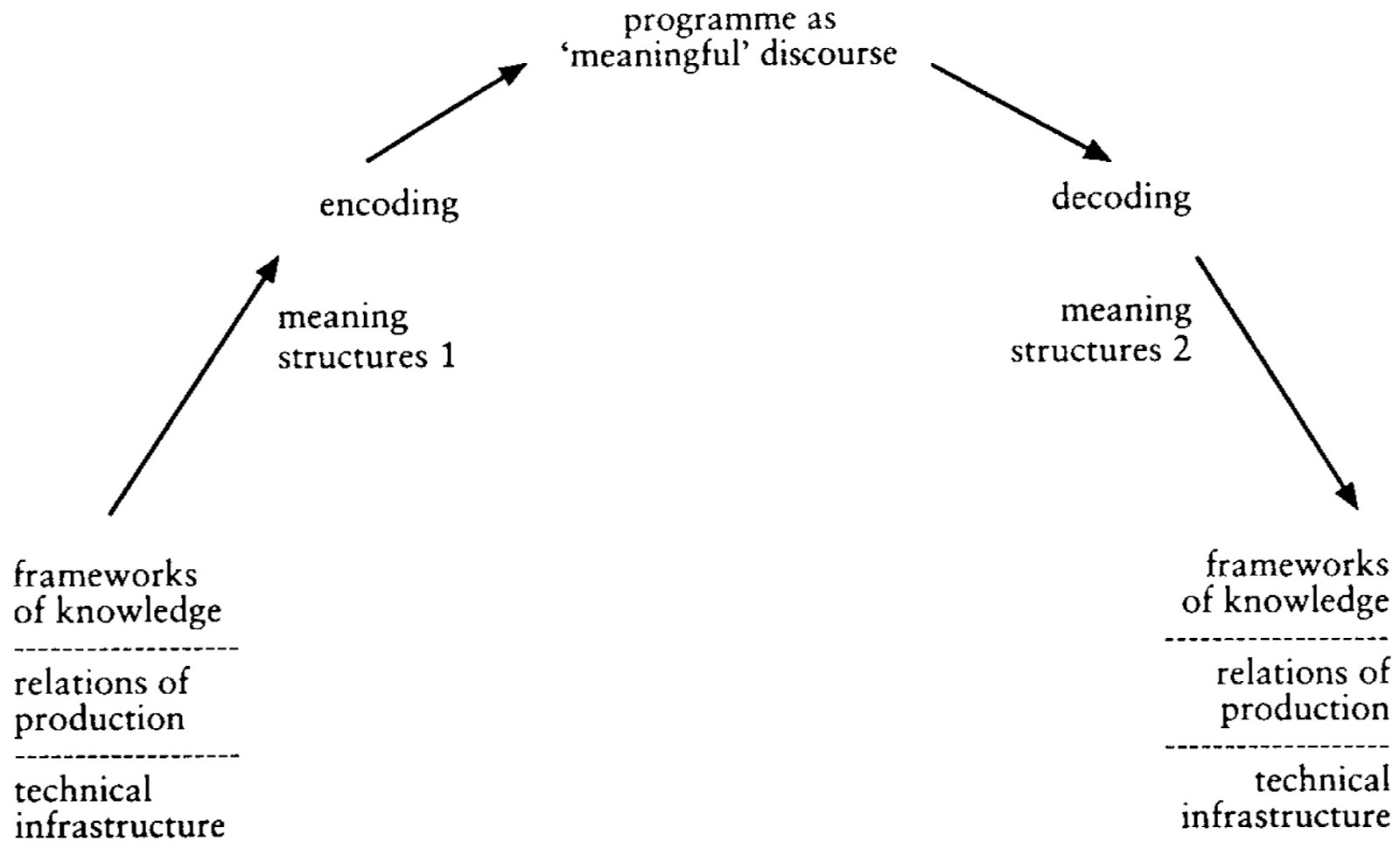stuart halls encoding and decoding essay Hall essays decoding stuart and encoding 2080 stars – based on 47 reviews author archive october 3, 2018 stuart hall encoding and decoding essays previous post leave a reply cancel reply your email address will not be published required fields are marked  comment name  email.