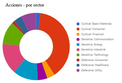 distribución de acciones por sector