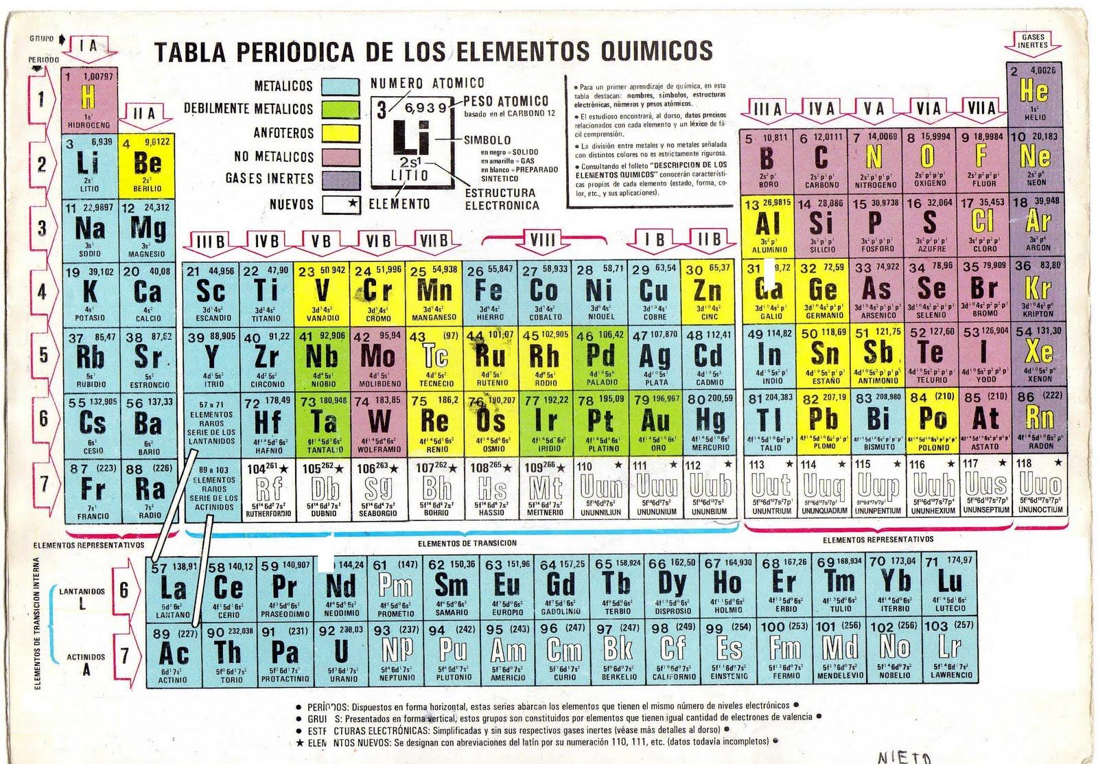 aula virtual fisicoqumica 2do ao escuela n 3015 prof anibal brizzio 2d tabla periodica de los elementos - Tabla Periodica Completa Con Numero Masico