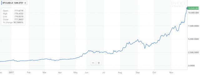 Gráfico de precios de Bitcoin a USD, noviembre de 2016 - noviembre de 2017