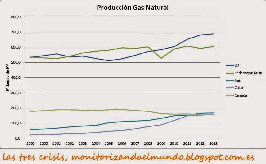 Producción mundial de gas natural