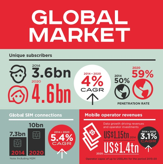 """global mobile trafic growing by 1 billion  in 6 months """