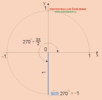 Синус 270 градусов. sin 270. Математика для блондинок.