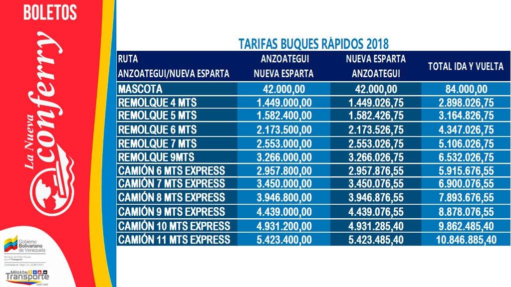 Nuevos precios de los pasajes de Conferry (Actualizados). Tarifas vigentes de Conferry 2018. Buques Rapidos.