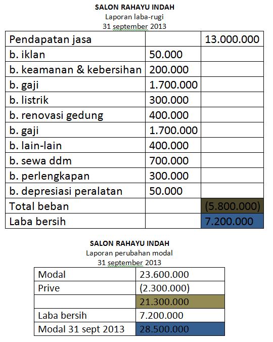 Contoh Laporan Keuangan Ukm Excel Seputar Laporan
