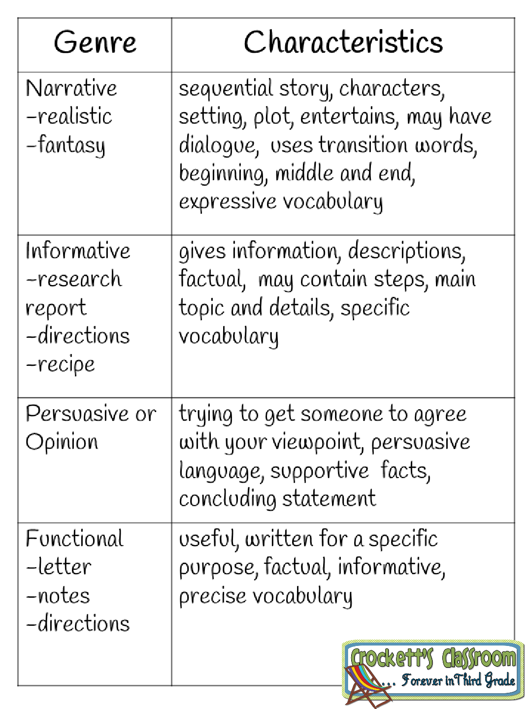 types of genre in writing