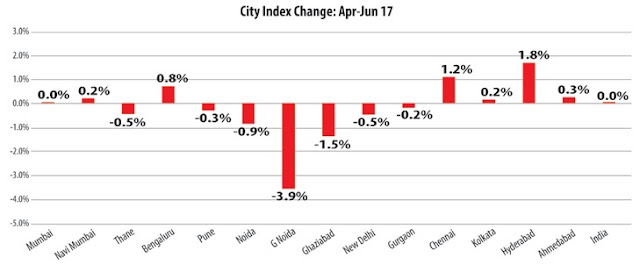 Chennai real estate market continues to witness marginal price gains, reveals Magicbricks PropIndex April-June'17 quarter