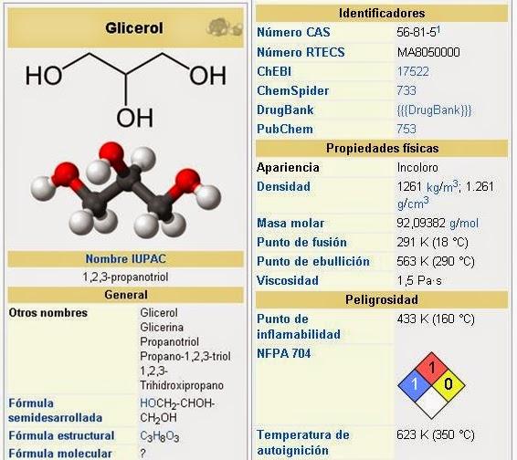 glicerina propiedades fisicas y quimicas