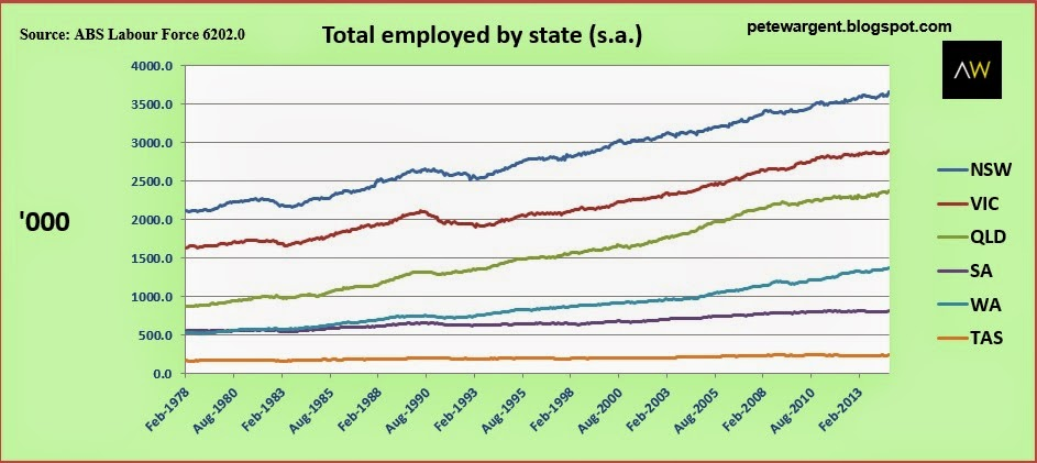 Total employed by state