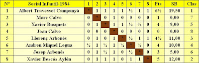 Clasificación por orden del sorteo inicial del Torneo Social Infantil de 1984