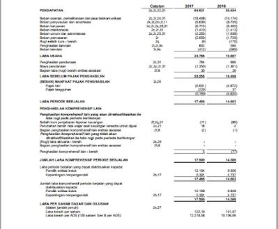 laba bersih pada laporan keuangan