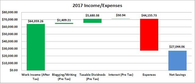 Budget   Income   Expenses   Savings