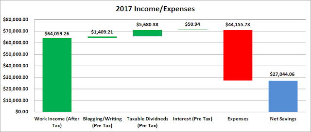 Budget | Income | Expenses | Savings