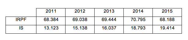 Datos IRPF e Impuesto de Sociedades