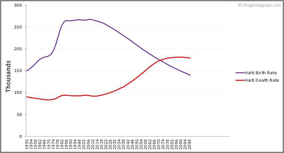 Haiti  Birth and Death Rate