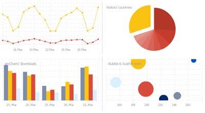 AmCharts 10 free Online Chart & Graph Generators