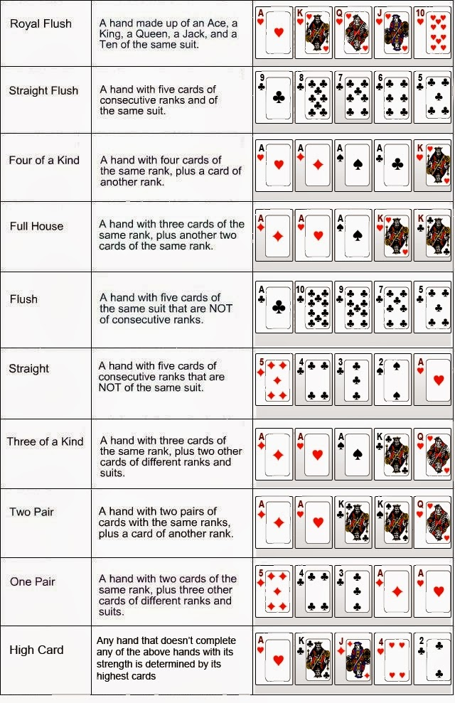 the best hands in poker texas hold em