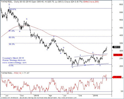 Tata Steel,Commodity Stocks,Elliott Wave, Training on advanced Elliott Wave