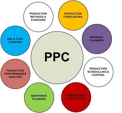 Anak web pengertian perencanaan dan pengendalian produksi proses dan keluar dari sistem produksi sehingga permintaan pasar dapat dipenuhi dengan jumlah yang tepat waktu penyerahan yang ccuart Choice Image