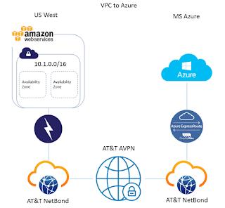 Amazon, Azure, ExpressRoute, DirectRoute, Route, AWS