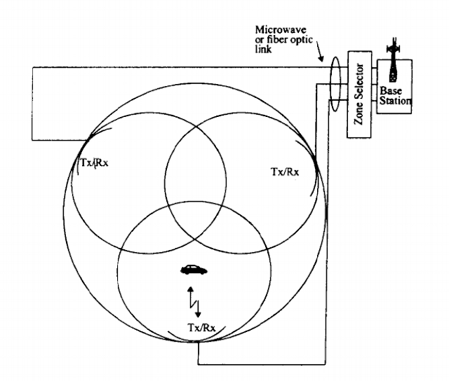 Microzone-cell-concept-in-cellullar-system
